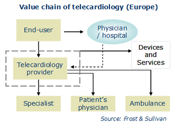 Global Telecardiology
